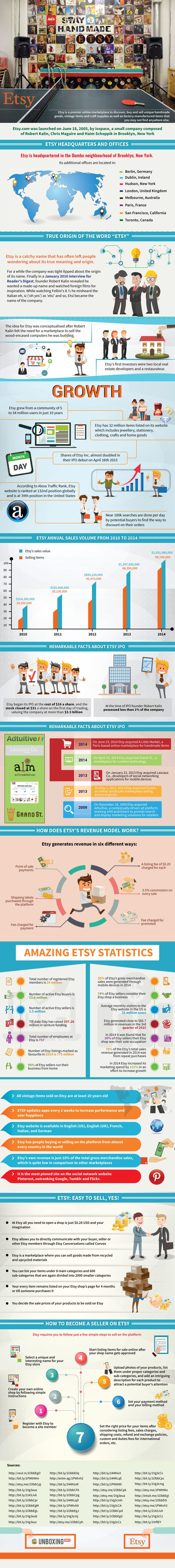 Interesting Facts & Stats about ETSY