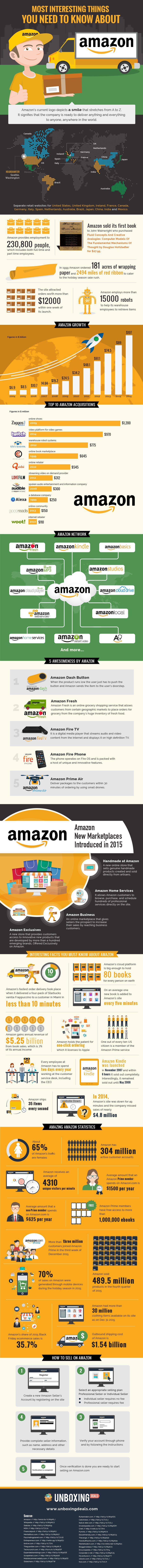 Things You Need To Know About Amazon